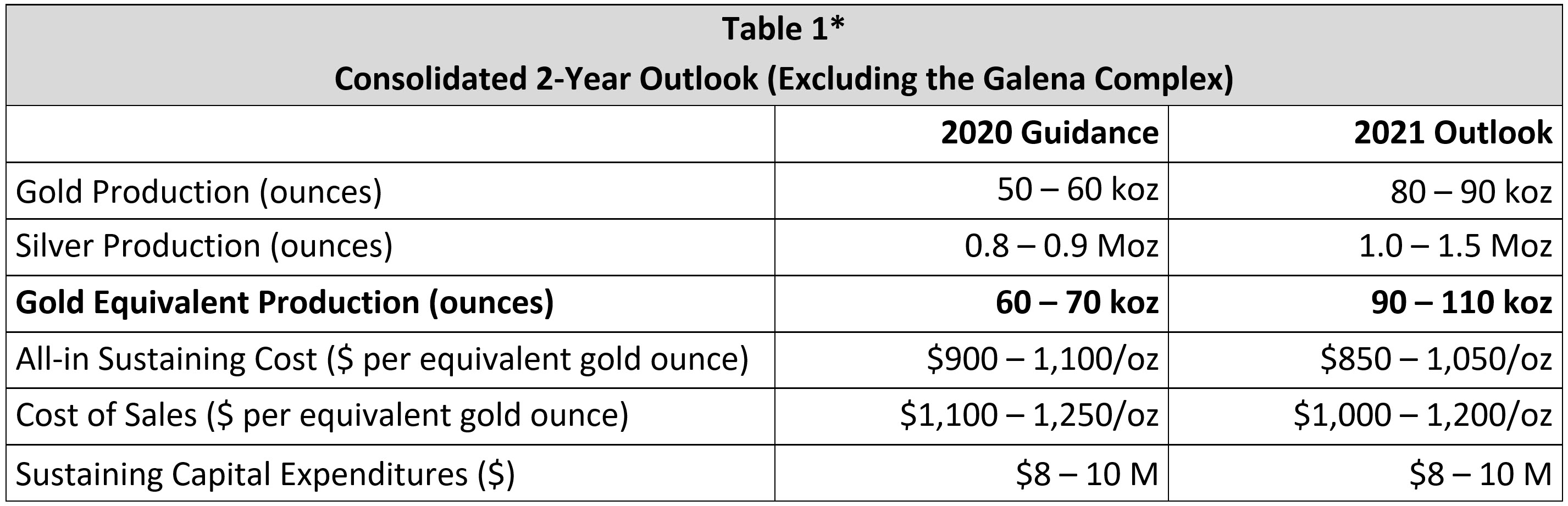 2020 Americas Gold And Silver Corporation
